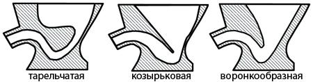 Форма чаши унитазов